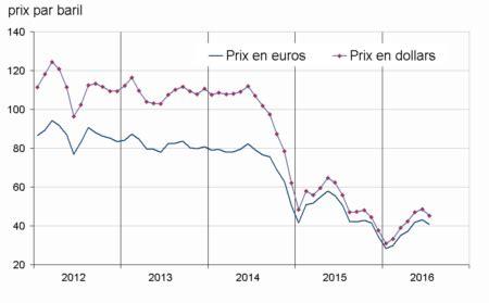 prix de l essence en en juillet 2016 le prix du p 233 trole recule informations rapides insee