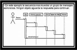 Diagrama De Secuencia En Uml