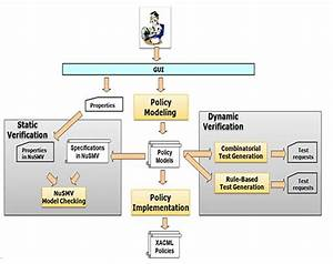 access control policy testing access control policy With access control policy template