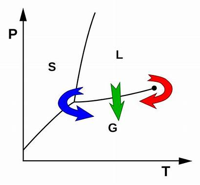 Drying Freeze Svg Supercritical Point Triple Wikipedia