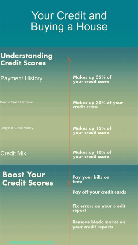 What Credit Score Is Needed To Buy A House (updated For 2018. Best Hotel Rewards Credit Card. Google Container Data Center. When Is The Best Time To Transplant A Tree. Form An Llc In Georgia Luxury Link Promo Code. Garage Door Coil Spring Replacement Cost. Clinical Child Psychology Graduate Programs. Web Performance Testing Asu Sports Management. Certified Management Accountant Requirements