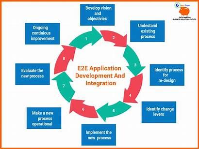 E2e Integration Development Process Application Designing Engineering