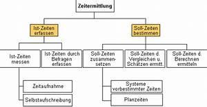 Zeiten Berechnen : beratung nagel zeitaufnahmen ~ Themetempest.com Abrechnung