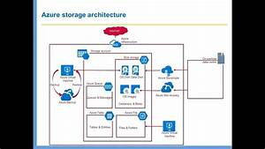 Azure Services - Storage Architecture