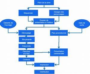 Outil Projet   Le Diagramme De Flux Des Produits