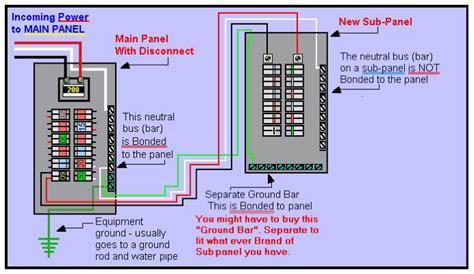 Electrical Panel Grounding Subpanel Box The Same