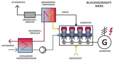 Energietraeger Experten Rat Zum Blockheizkraftwerk by Nachhaltige Energieversorgung Illerbogen