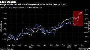 Gun-Shy Hedge Funds Fled Amazon-Apple-Alphabet Block in ...