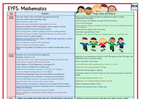Eyfs Framework 2012 Mathematics By Tesearlyyears  Teaching Resources Tes