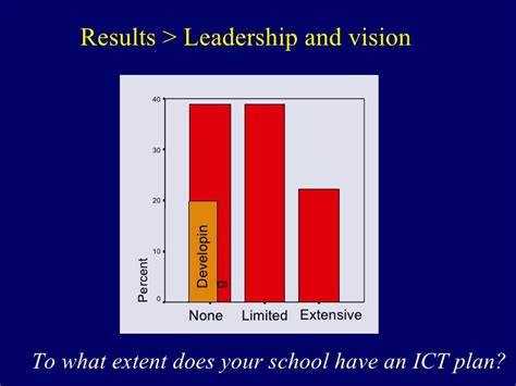 what does extensive experience mean aect the impact of school policy on the use of ict in