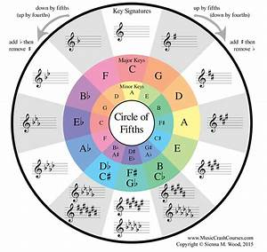 Circle Of Fifths - Theory