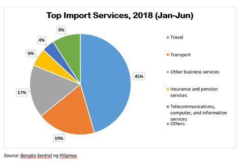 Top Import Services