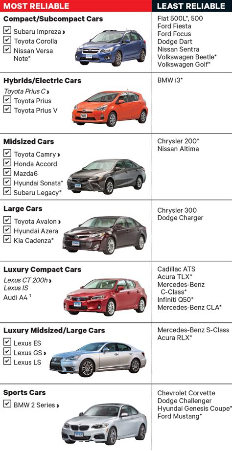 Reliable Car Models by New Ranking The Most And Least Reliable New Cars Clark