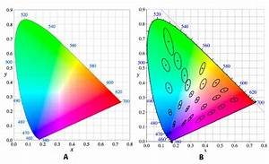 17  A  The Cie Xy Chromaticity Diagram With Color Added To