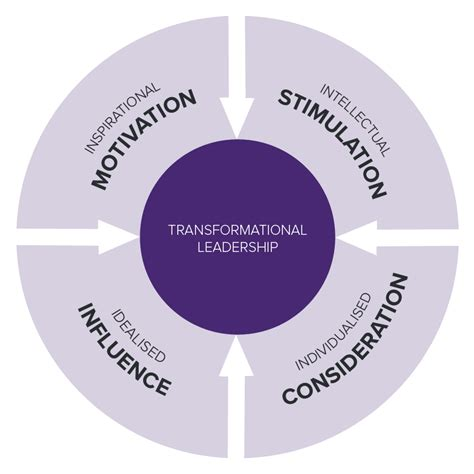 transformational leadership what is it definition