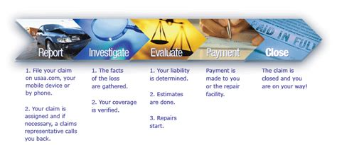 Claims Usaa Auto Claims. Georgetown University Mba Ranking. American Academy Of Professional Coders. Information Security Major Phoenix Title Loan. American Chimney Purcellville Va. Garage Liability Insurance Florida. Drug Alcohol Treatment Programs. Paralegal Classes Online Austin Auto Insurance. How Much Mortgage Do I Qualify For Va Loan