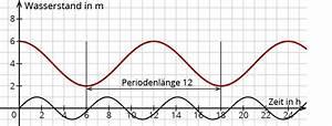 Periodenlänge Berechnen : sinus und kosinusfunktionen mit anwendungsaufgaben ~ Themetempest.com Abrechnung
