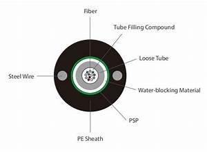 Coaxial Multi Fiber Optic Cable Outer Sheath Pe    Lszh