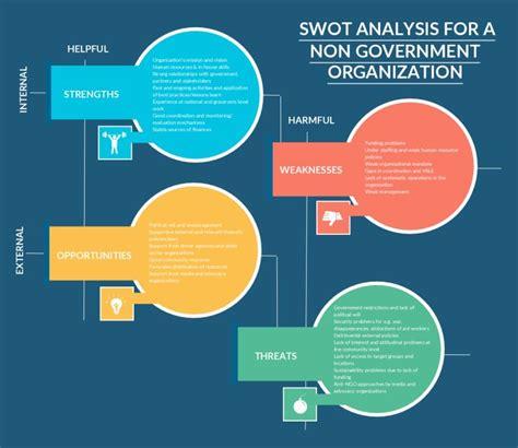 swot analysis templates swot analysis