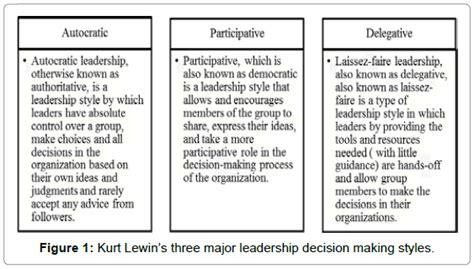 influence  decision making  organizational