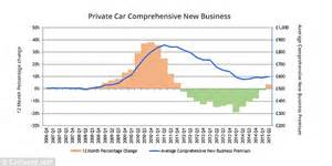 Cost Of Car Insurance Accelerates With Older Drivers Hit