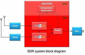 Sdr Solves The Digital Radio Conundrum