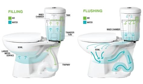 breakthrough stealth toilet cuts water use in half