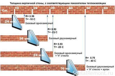 Сравнение характеристик стеклопакетов. однокамерный и двухкамерный стеклопакет разница плюсы и минусы каждого вида