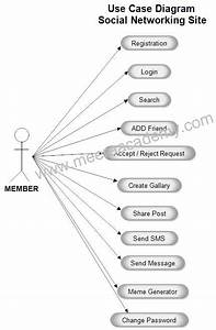 Pin By Meera Academyy On Project Uml Diagram