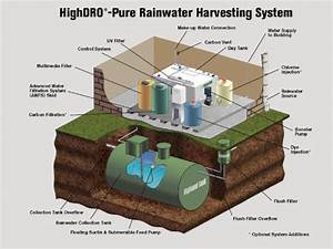 Store And Reuse Rainwater  These Economical Systems