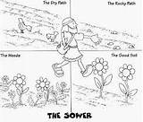 Yeast Parable Sower Activities Coloring Visit Bible Result Sunday sketch template