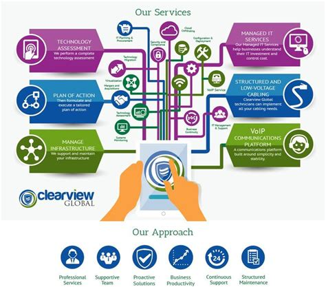 Professional Infographic For It Consulting Firm. How To Get A Good Credit Score. Review Cancer Treatment Centers Of America. How To Earn Money On Imvu Stock Photo Sources. Nursing School Orlando Fl I Have An Invention. Chip Embedded Credit Cards Jeep Srt8 Dealers. Best Online Saving Account Rates. Associate Degree In Computer Science. Wrongful Death Lawyer Los Angeles