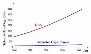 Logarithmus Berechnen : sicherheit ~ Themetempest.com Abrechnung