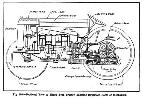Ford Jubilee Wiring Diagram by Ford Naa Jubilee Tractor Wiring Diagram Fuse Box
