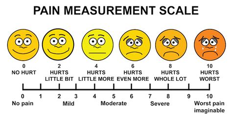 pain scales  crohns disease  crohns colitis effect