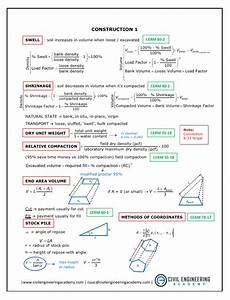 The Ultimate Equation Reference Guide