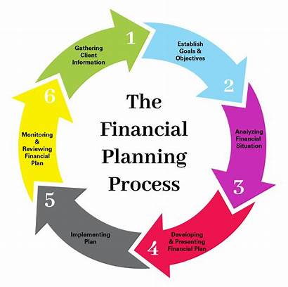 Management Financial Investment Retirement Planning Tax Care