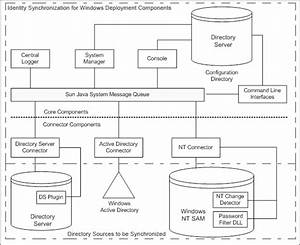 System Components  Sun Java System Identity