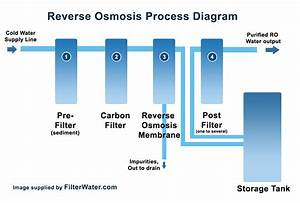 Reverse Osmosis Water Coolers