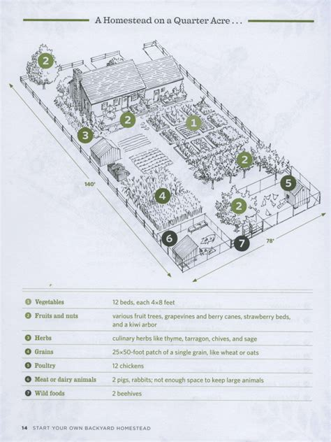 homestead garden plan we are stardust one of the most useful little books