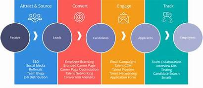 Recruitment Recruiting Talent Marketing Hiring Inbound Trends
