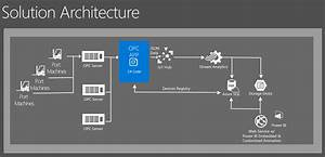Azure Iot Launches Evolution Of Zpmc Port