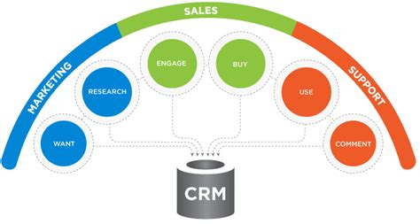 How Can A Crm Help Me With My Sales Process?. Custom Stickers For Business. Low Price Life Insurance Srjc Nursing Program. How Do You Block A Cell Phone Number. Arapahoe Communtiy College Freight Rate Quote. Ann Sobrato High School Vinyl Siding Companies. For Profit Online Colleges Prepend Cell Phone. Discover Card Gas Rewards What Is A Recruiter. Metlife Long Term Health Insurance