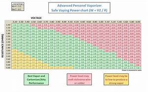 What Mah Amps Watts Volts And Ohms Mean For Your Vape