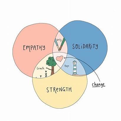 Solidarity Empathy Strength
