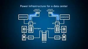 Data Center Redundancy And Monitoring