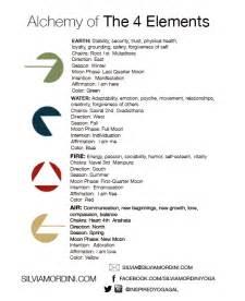 Alchemy Element Symbols