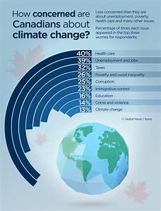 Climate Change A Low Priority For Most Canadians  Ipsos
