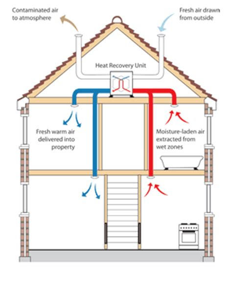 ventilation condensation mould asthma allergies vocs d radon what they are how to
