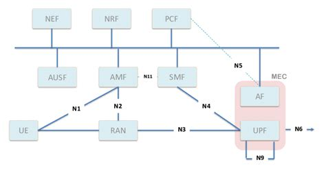 Mec Mapping With 5g System Architecture